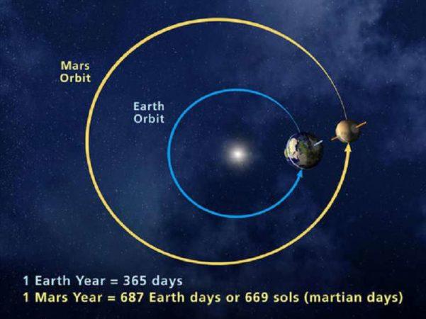 Орбиты Земли и Марса