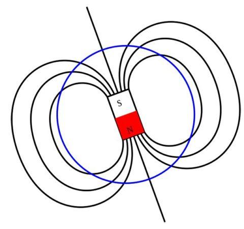 Смена магнитных полюсов