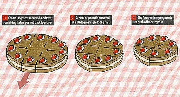 Схема разрезания торта