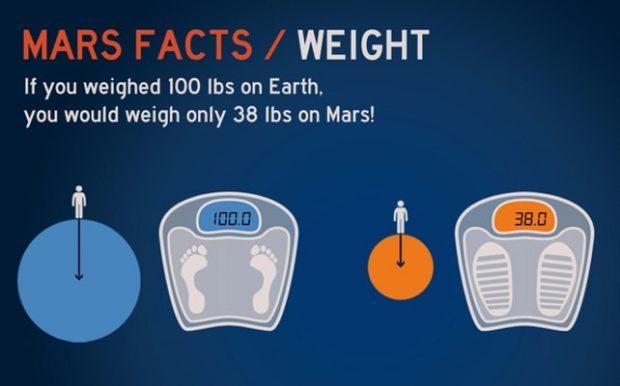 Вес на Земле и на Марсе