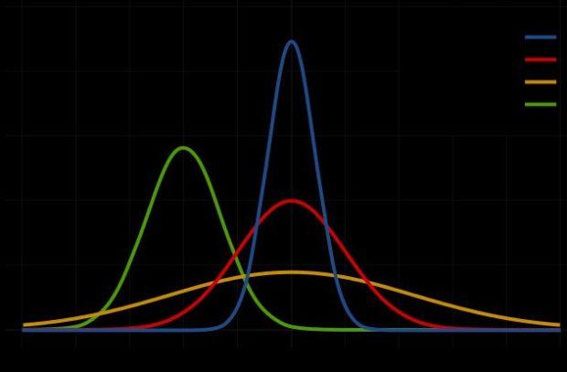 Математические вероятности
