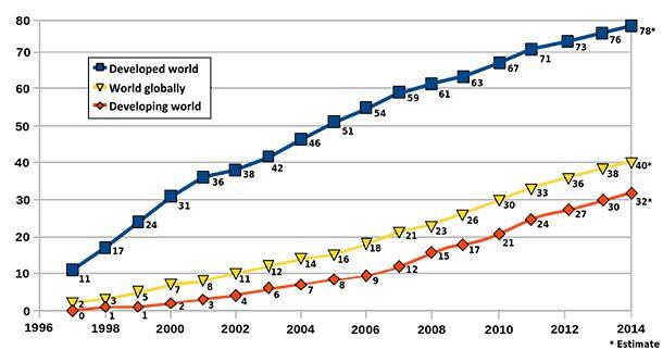Интернет за первые пять лет получил 50 миллионов пользователей