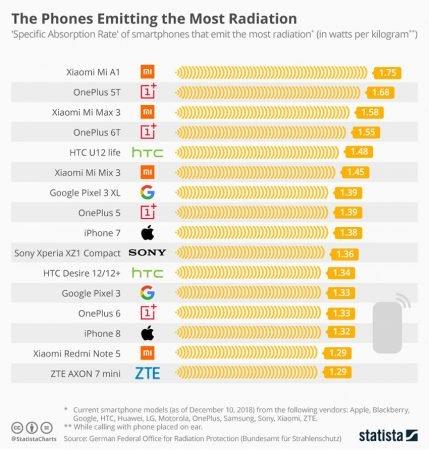 излучение телефона