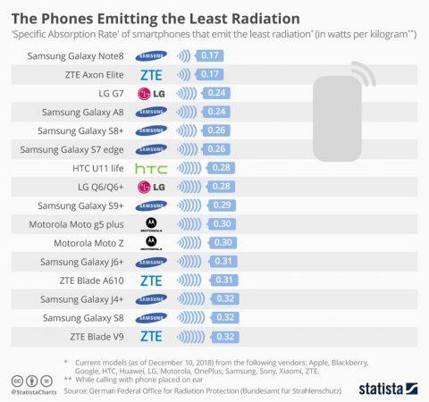 излучение смартфона